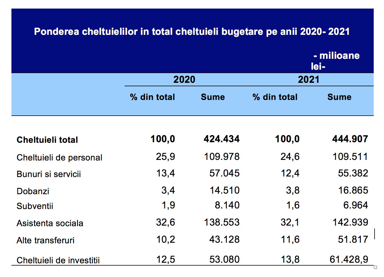 cheltuieli bugetare 2020-2021