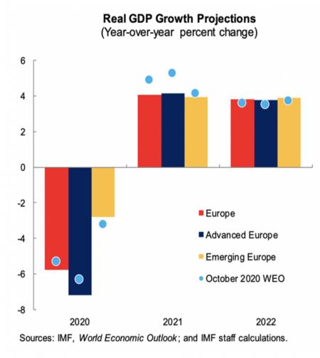redresare economica europa covid