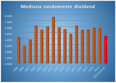 randamente ale dividendelor bvb 2020