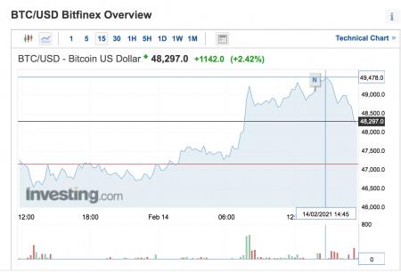 Divizia de investiții a Morgan Stanley se gândește să adauge bitcoin la lista sa de pariuri