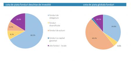 investițiile în fonduri sfaturi