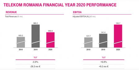 Veniturile totale aleTelekom Romaniaau ajuns la 950,9 milioane euro, în 2020, în scădere cu 3% față de anul precedent