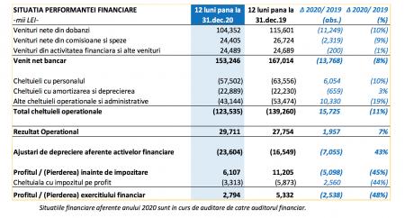 rezultate patria bank 2020