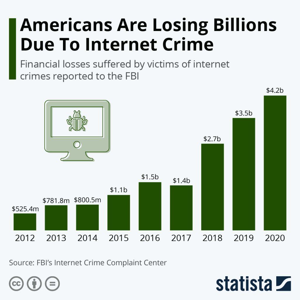 Americanii pierd miliarde de dolari, din cauza infracțiunilor de pe Internet