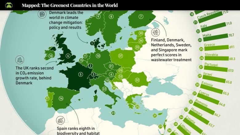 Romania economie verde
