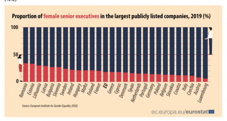 România, locul 1 în UE după propoția femeilor manager, în cele mai mari companii listate