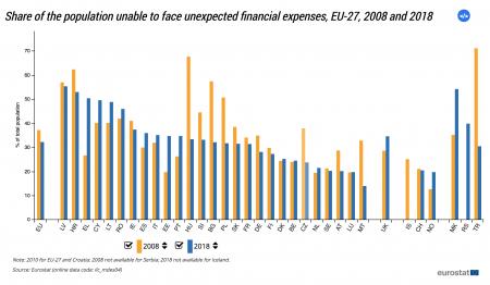 calitatea vietii eurostat Grafic