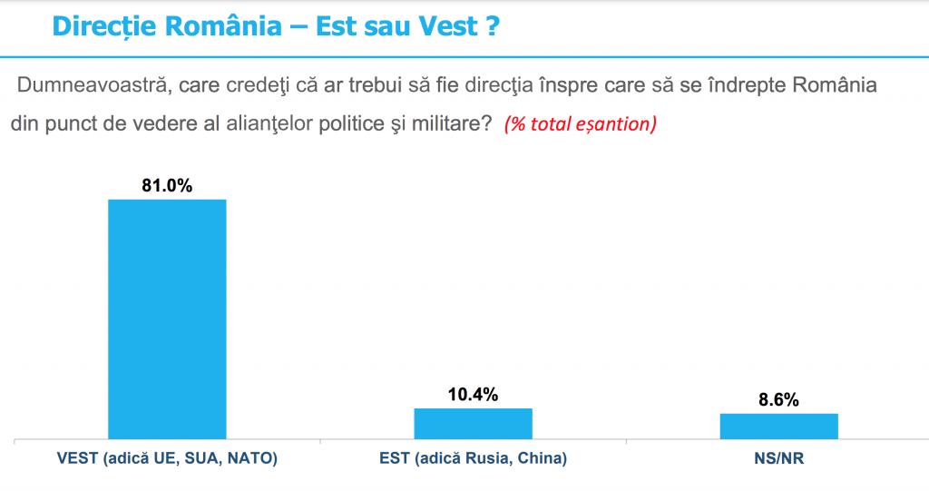 O majoritate covârșitoare a românilor este de părere că România trebuie să aleagă direcția VEST (adică UE, SUA, NATO) din punctul de vedere al alianțelor politice și militare (Sondaj)