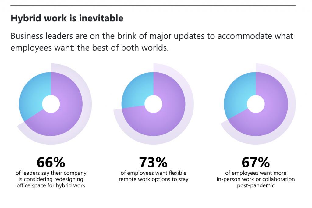 Șapte tendințe privind modelul de lucru hibrid (Work Trend Index 2021)