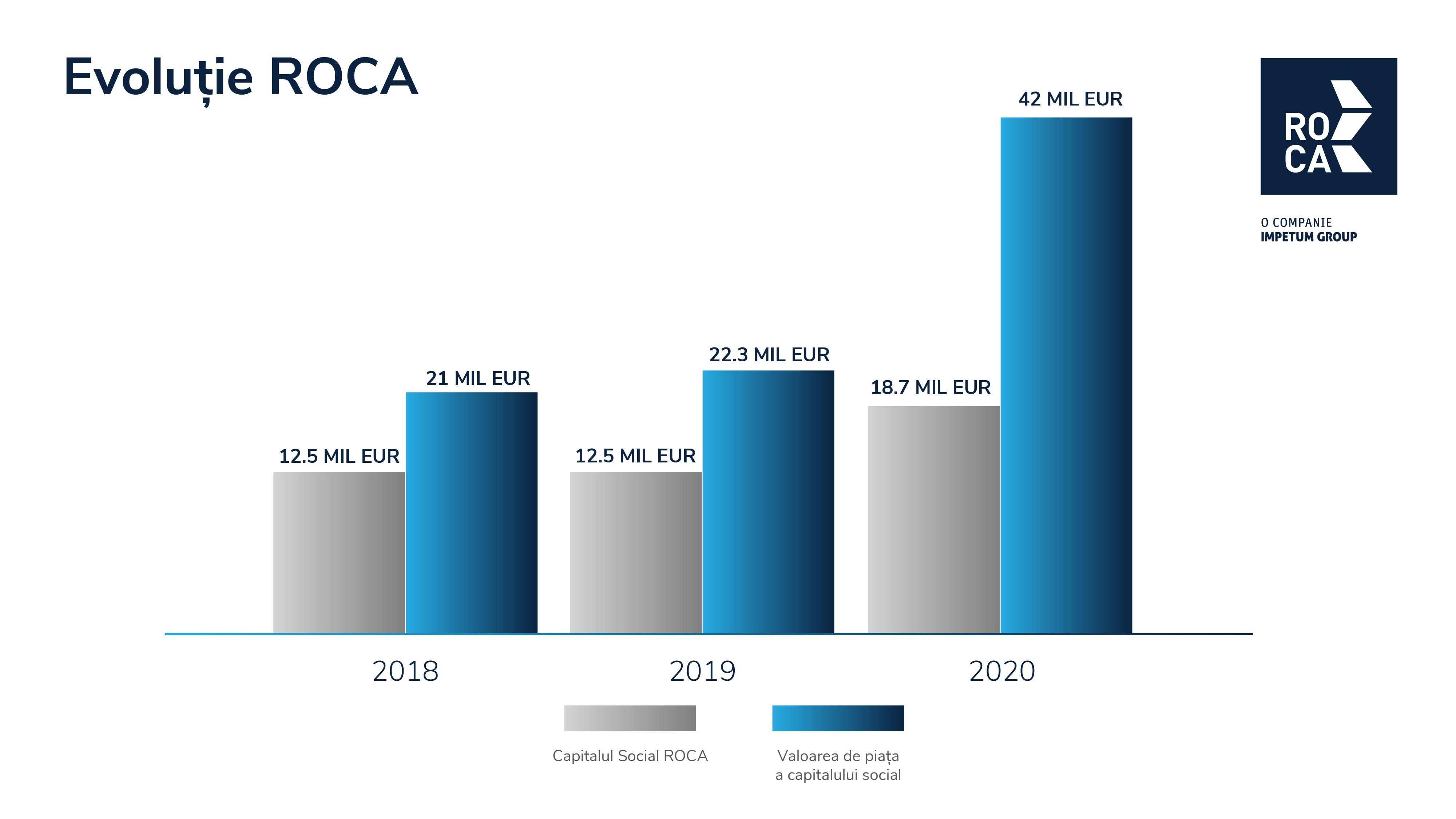 capital final grafic Roca Investments