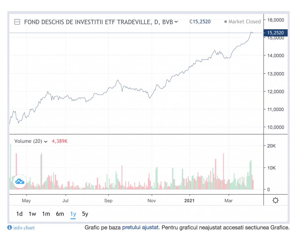 Emisiunea și răscumpărarea de unități de fond FDI ETF BET Tradeville, suspendată temporar, pentru trecerea administrarii laSAIPatria Asset Management