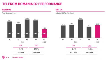 Telekom Romaniaa înregistrat venituri de 210 milioane de euro, în primul trimestru al anului