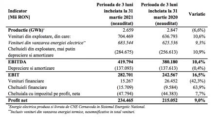 In perioada de 3 luni incheiata la 31 martie 2021, SNN a obtinut un profit net de 234.465 mii lei in crestere cu 9% fata de perioada similara a anului trecut.