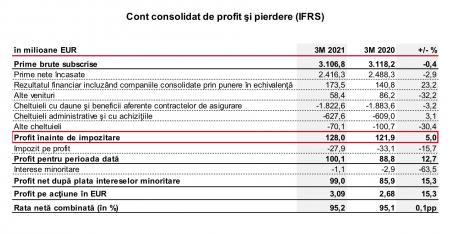 Profitul net al Vienna Insurance Group a crescut cu 15%, la 99 milioane de euro, în primul trimestru