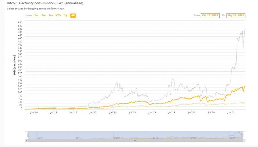 1 bitcoin în malaezia)