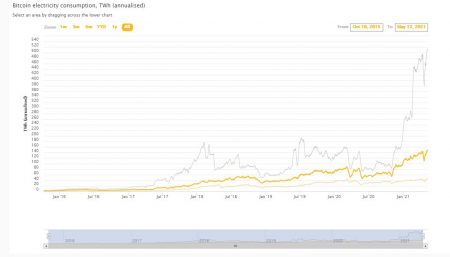 bitcoin, energie, Tesla, carbune