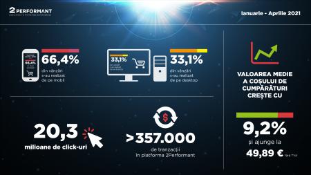 Analiză e-commerce 2Performant