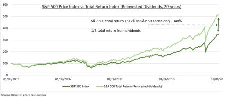 Analiză e Toro: Puterea dividendelor