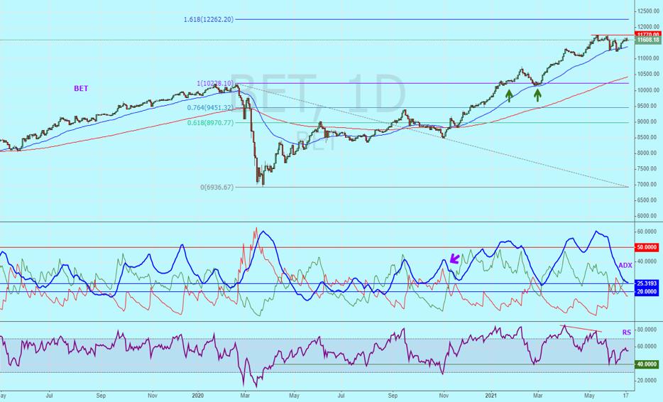 Analiză Tehnică, Goldring:Pe termen scurt, putem vedea o continuare a trendului ascendent al indicelui BET