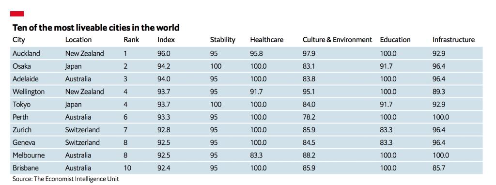 Top cele mai bune orașe de locuit din lumea în 2021 (EIU)