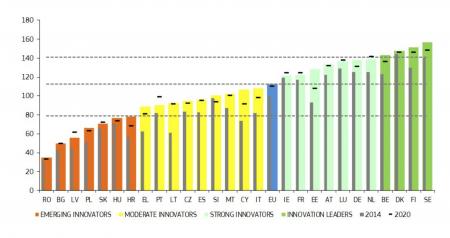 România şi Bulgaria, din nou pe ultimul loc în UE în privinţa inovării