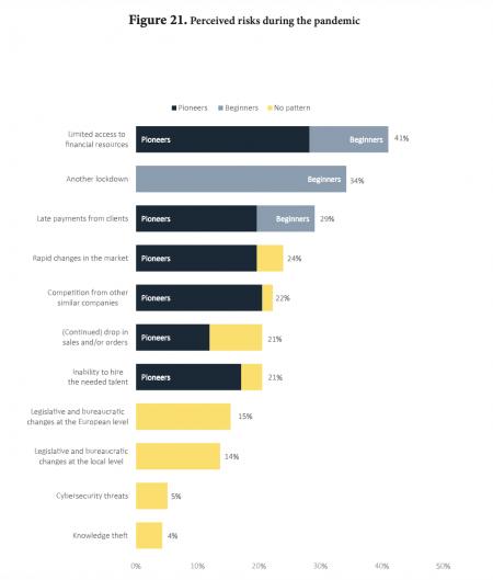 Studiu ROTSA: 70% dintre start-up-urile de tehnologie românești au fost afectate de COVID-19