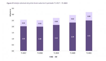 Raport ASF: Societățile de asigurare au subscris prime brute în valoare de aproximativ 3,19 miliarde lei, în trimestrul I 2021, în creștere cu aproximativ 8,2%