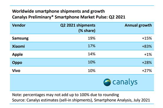 vivo este clasat în top 5 al brandurilor globale de smartphone-uri în trimestrul II din 2021, potrivit Canalys