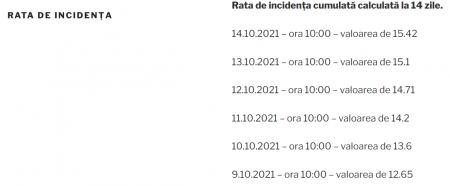15.42 la mie – rata de incidența la București