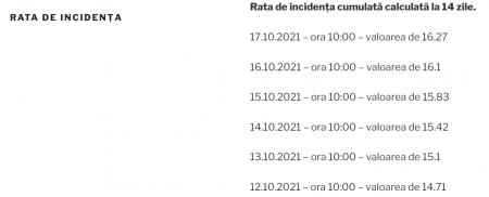 16.27 la mie – rata de incidența la București