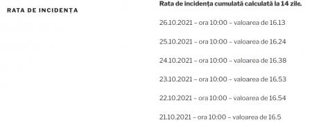 rata de incidenta