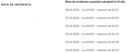 15.67 la mie – rata de incidența la București